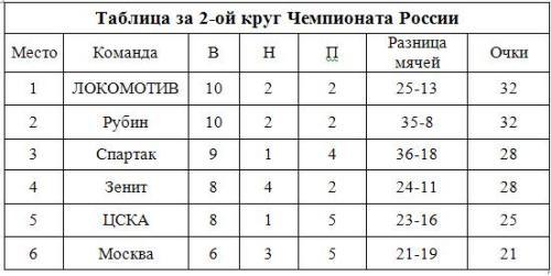 2-ой круг_14встреч_2009год